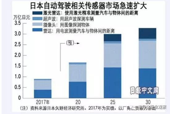 日本半导体厂商正在关注新趋势