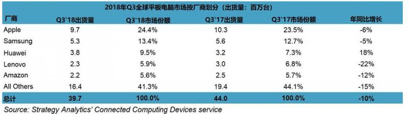 全球平板电脑市场规模有缩水迹象