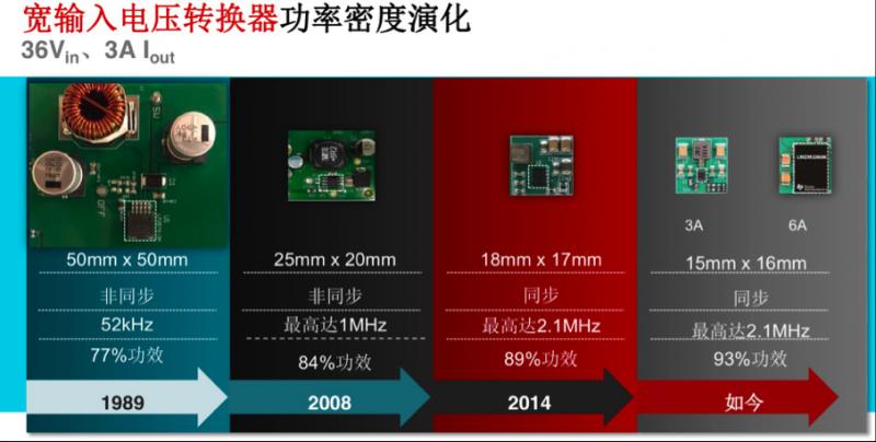 为高功率密度而生,TI 全新一代电源产品登场
