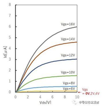 解析半导体氧化镓技术的出现