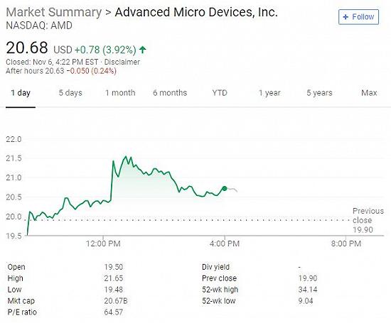 亚马逊云服务器将为客户提供AMD霄龙处理器芯片