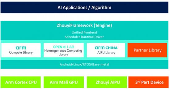 "Arm中国自主研发""周易""平台,让AI无处不在"
