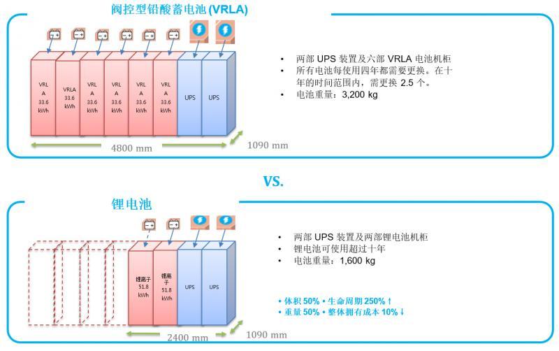 技术文章:数据中心使用锂电池的优缺点