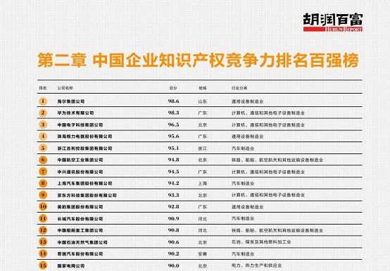 知识产权竞争力百强榜,海尔第一,华为第二