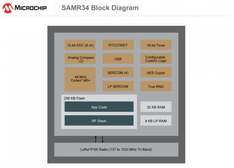 Microchip推出高度集成的LoRa系统封装(SiP)系列