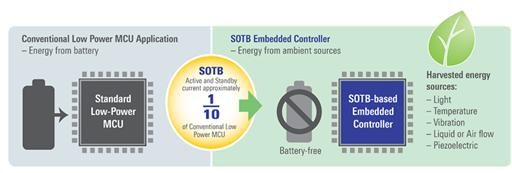Soitec创新性衬底为物联网设备开启自供电未来模式