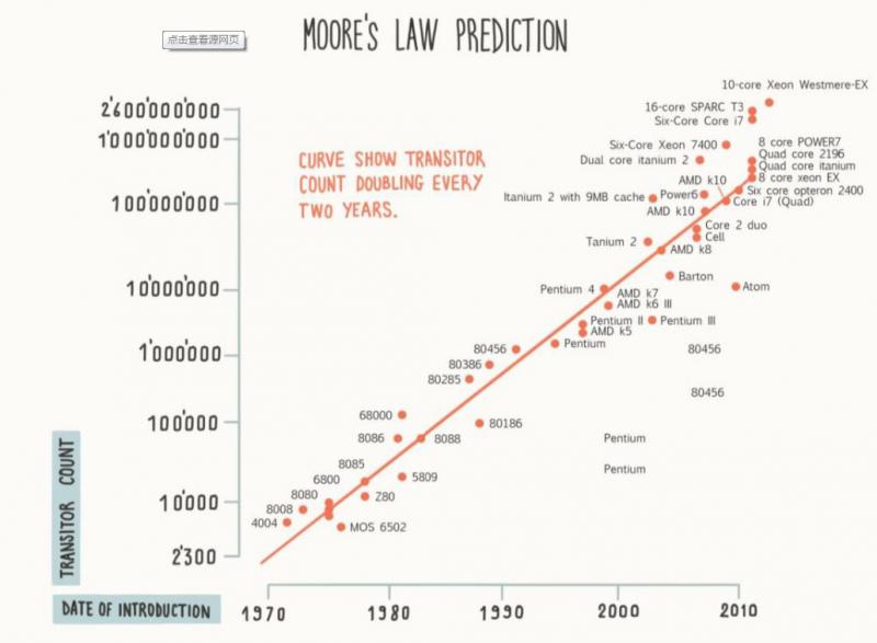 激烈的技术竞争,将促使摩尔定律继续前进