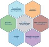 智能现场仪器仪表—助力工业4.0强盛发展