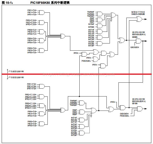 PIC单片机PIC18F26K80中断优先级图