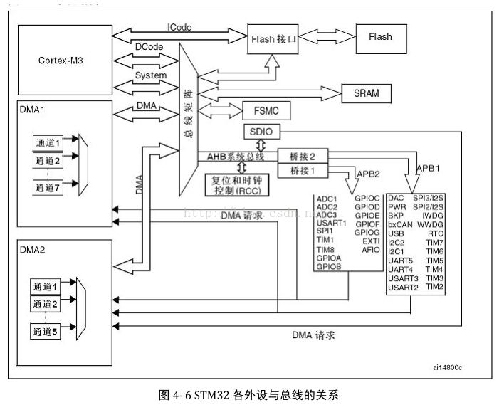 STM32学习笔记之使用库函数驱动LED灯