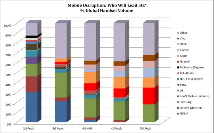 5G的到来会给智能手机市场带来翻天覆地的变化吗?