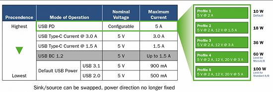 如何将USB PD的特性引入移动电源设计