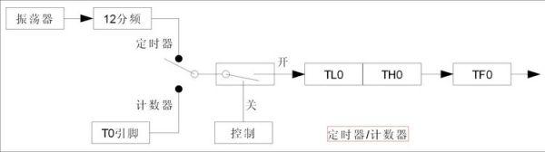 MCS-51单片机的定时器/计数器概念 非常好的寄存器关系图
