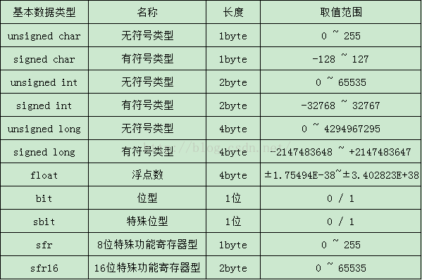 单片机C51数据类型和存储器类型