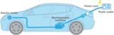 SiC宽带隙创新技术如何攻克汽车难题