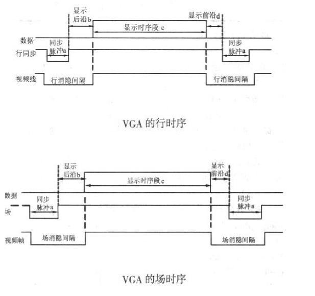 VGA时序及其原理