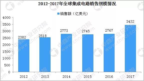 2018年中国集成电路产业规模将达到5740亿元