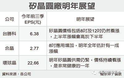预计明年硅晶圆价格涨幅约6~9%