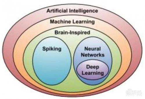 一文看懂清华AI芯片报告,让你对AI一目了然