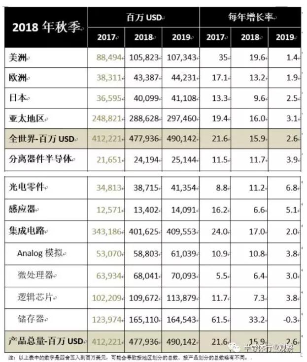 2018年全球半导体规模将达4780亿美元