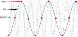 示波器测试中的假波现象和引起电源模块发热形象解析