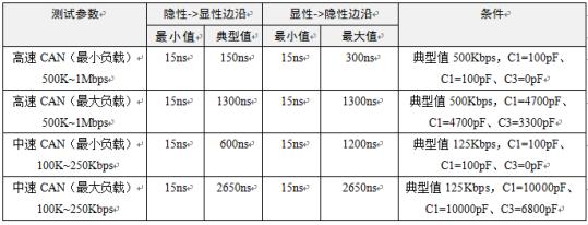 CAN总线边沿时间标准是什么?