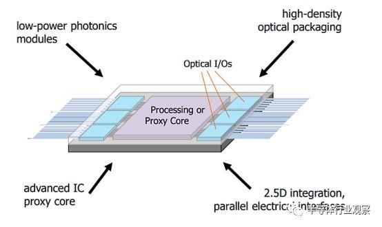 技术畅想——将光子学导入芯片