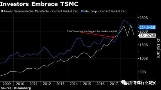 TSMC 将成为 Intel 芯片制造业务的劲敌