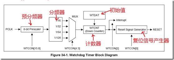基于S3C6410的ARM11学习(五) 核心初始化之关闭看门狗