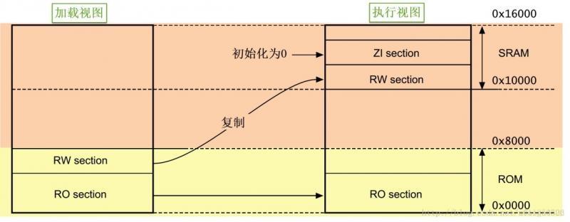 KEIL编译器区分RW-data和ZI-data