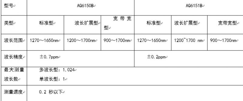 高速、多波长、高效率,横河最新光波长计AQ6150B/AQ6151B