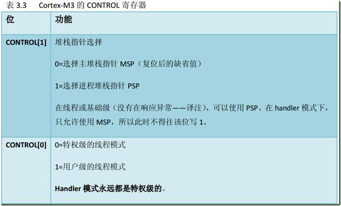 STM32双堆栈及其在uC/OS-II中的使用