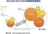 MiniLED 规模有望大增 2019~2023年CAGR高达90%