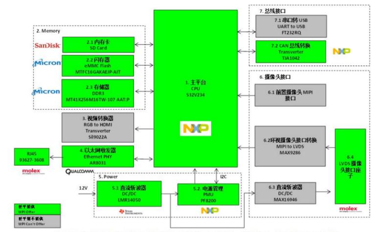 世平推出基于 NXP S32V234 ADAS解决方案,助力无人驾驶技术发展
