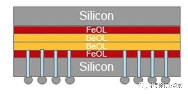 武汉新芯叁片晶圆堆技术研发成
