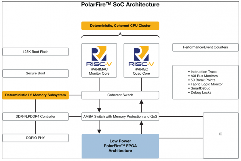 发挥你的无限创造力,首款RISC-V SoC FPGA架构问市