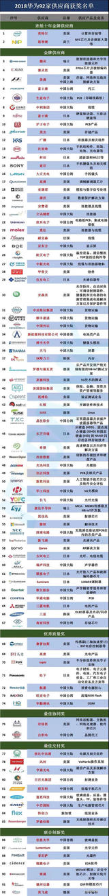 英特尔,恩智浦成为华为十年金牌供应商