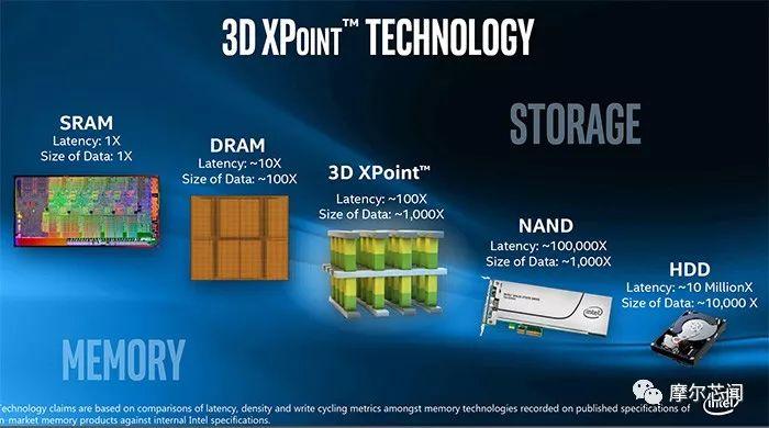 PCM相变存储芯片成研发烧门,2021年有望推出3D XPoint芯片