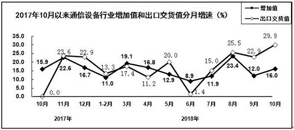 2018年1-10月电子信息制造业运行情况:我国手机产量下降