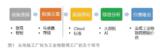 5个环节两大阶段分析我国工业物联网卡在了哪儿