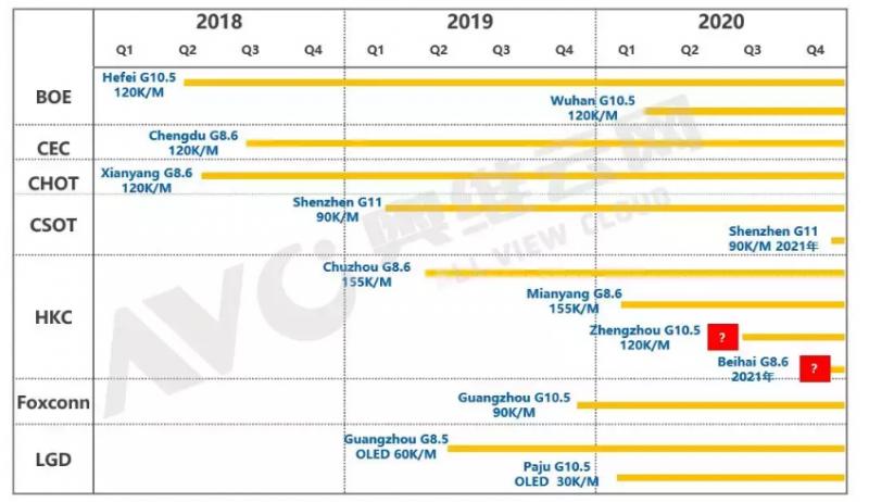 2019TV面板产业解析?困难和机遇并存