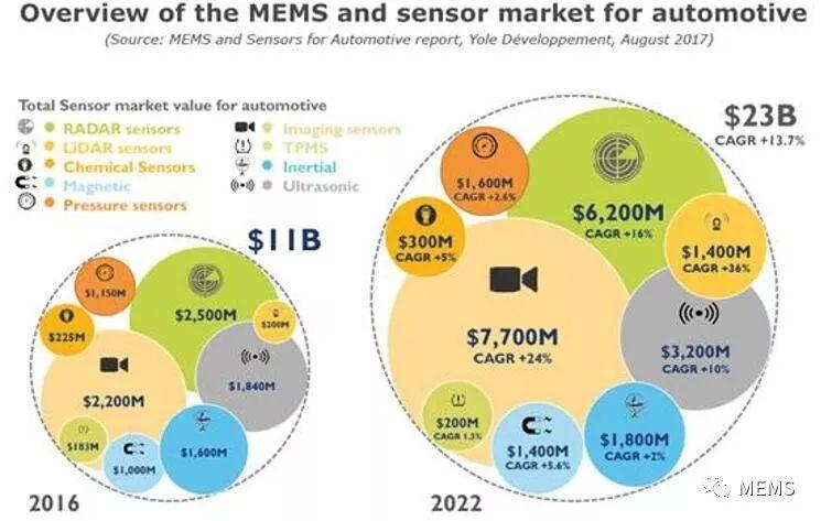 MEMS传感器下一个淘金之所会不会是汽车市场