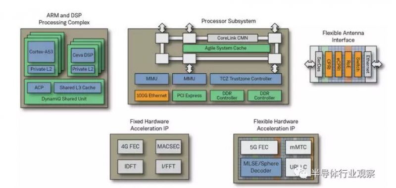 eFPGA将解决5G基站难题