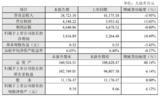 国科微2018年净利同比增长10%