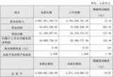 卓翼科技2018年度净利增长142.49%