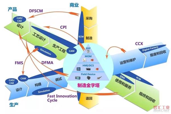 工业互联网平台如何让工厂智能化