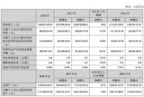 光伏产业拖累 <font color='red'>横店东磁</font>2018年度净利润微增13.27%