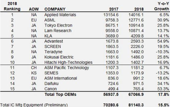 全球半导体设备厂商15强出炉