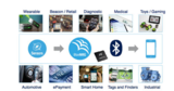 ST BlueNRG-Tile多合一物联网节点开发套件核心元件问市