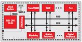MSP430系列微控制器简介